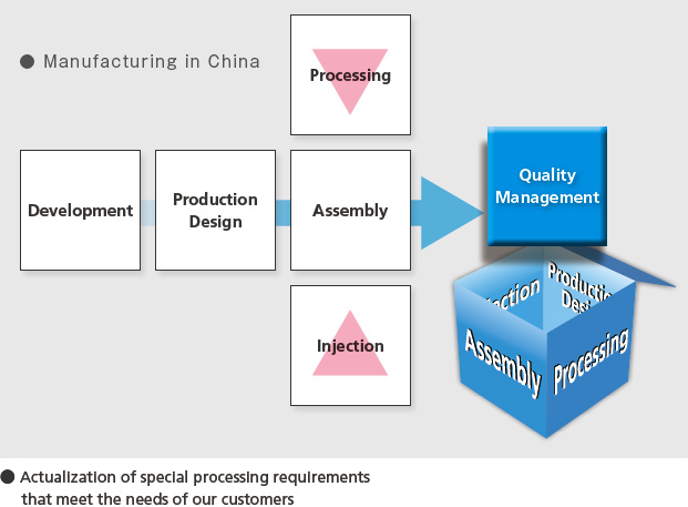 Manufacturing in China ● Actualization of special processing requirements that meet the needs of our customers